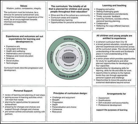 Diagrams In The National Curriculum Study